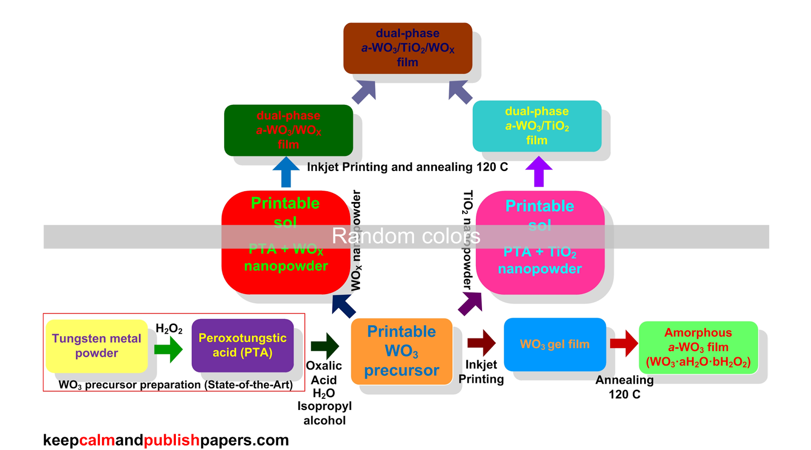 Keep Calm And Publish Papers How To Organize Colors In Your Block Steps Create Diagram Image Gallery