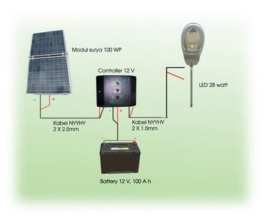 Renewable energy knowledge solar street light system pju surya diagram diatas merupakan konfigurasi dasar dari sistem lampu jalan tenaga surya modul surya berfungsi untuk mengubah sinar matahari menjadi energi listrik ccuart Choice Image