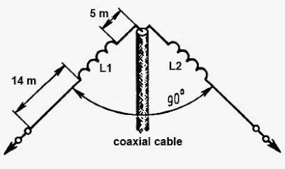 wire antenna for a range of 1.9 MHz