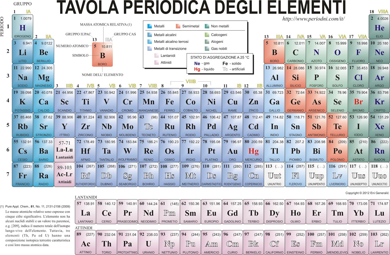 Futuri chef la tavola periodica - Tavola periodica in inglese ...