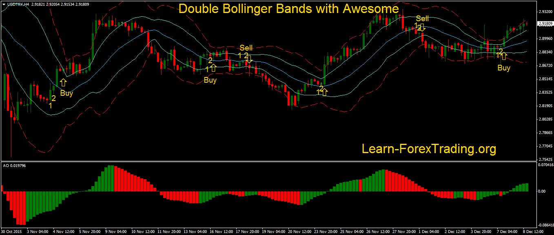 Double bollinger bands afl