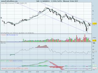 analisis tecnico de-banco sabadell mensual-a 11 de diciembre de 2012
