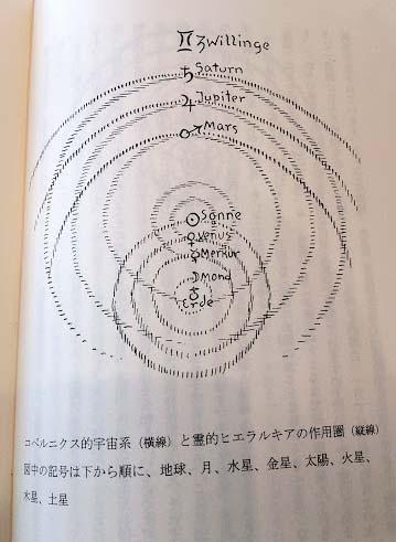 地動 説 コペルニクス