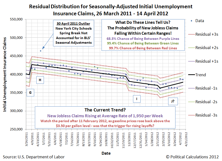 Hypothesis Two: Residual Distribution of Seasonally-Adjusted Initial Unemployment Insurance Claims Filed Weekly from 26 March 2011 through 14 April 2012