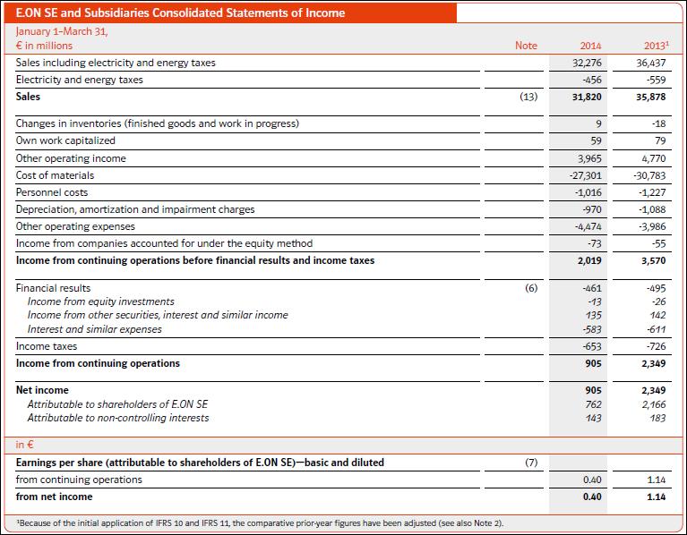 E.On, income, Q1, 2014
