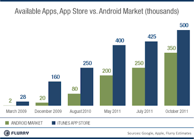 Avaible Apps : AppStore vs Android Market