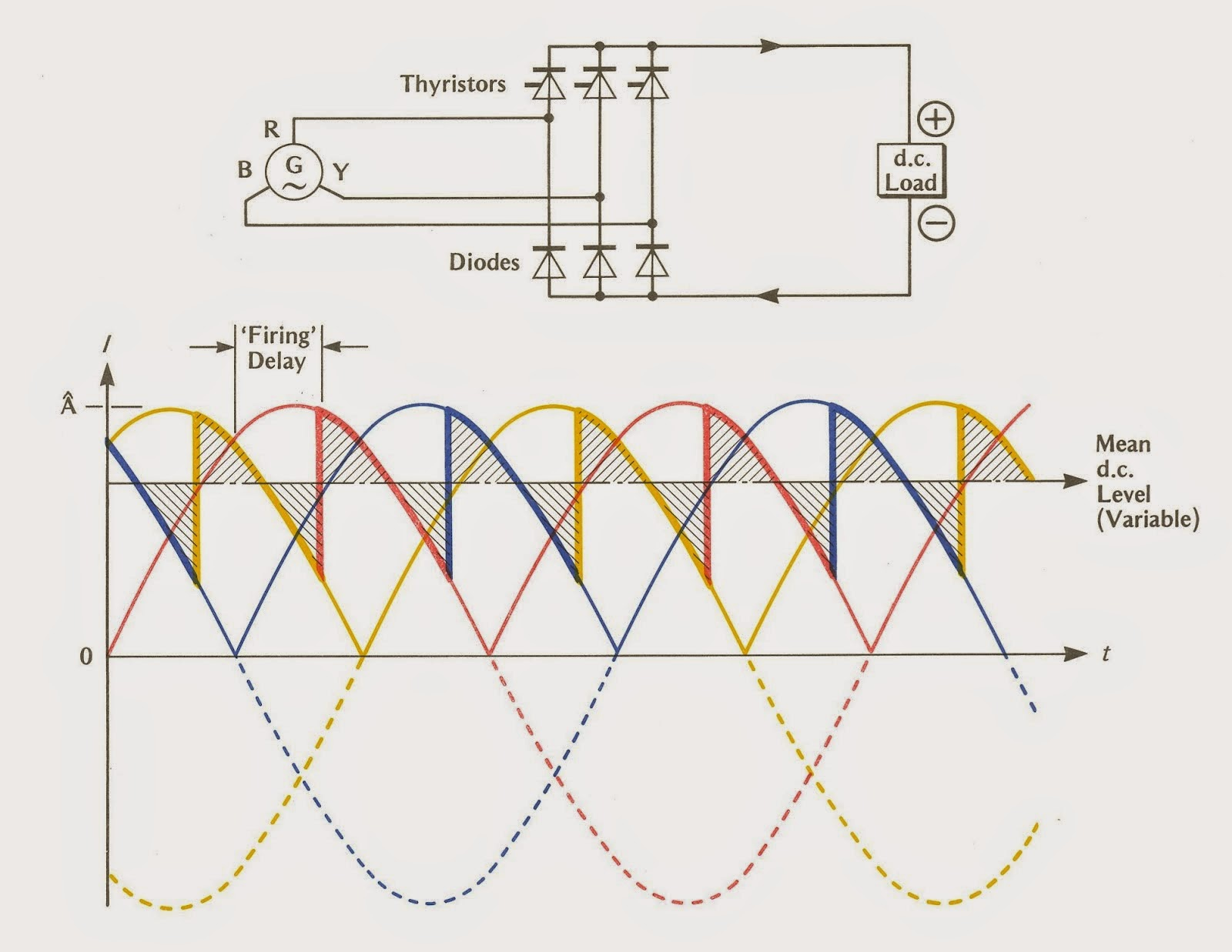 How to make a rectifier