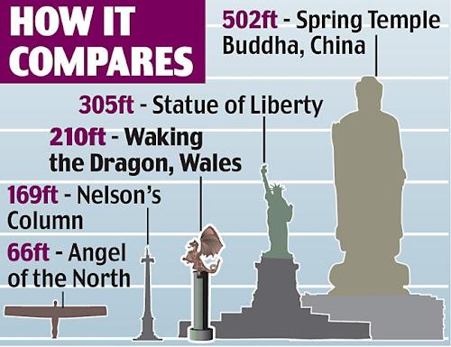 Maior estátua do mundo - Infográfico