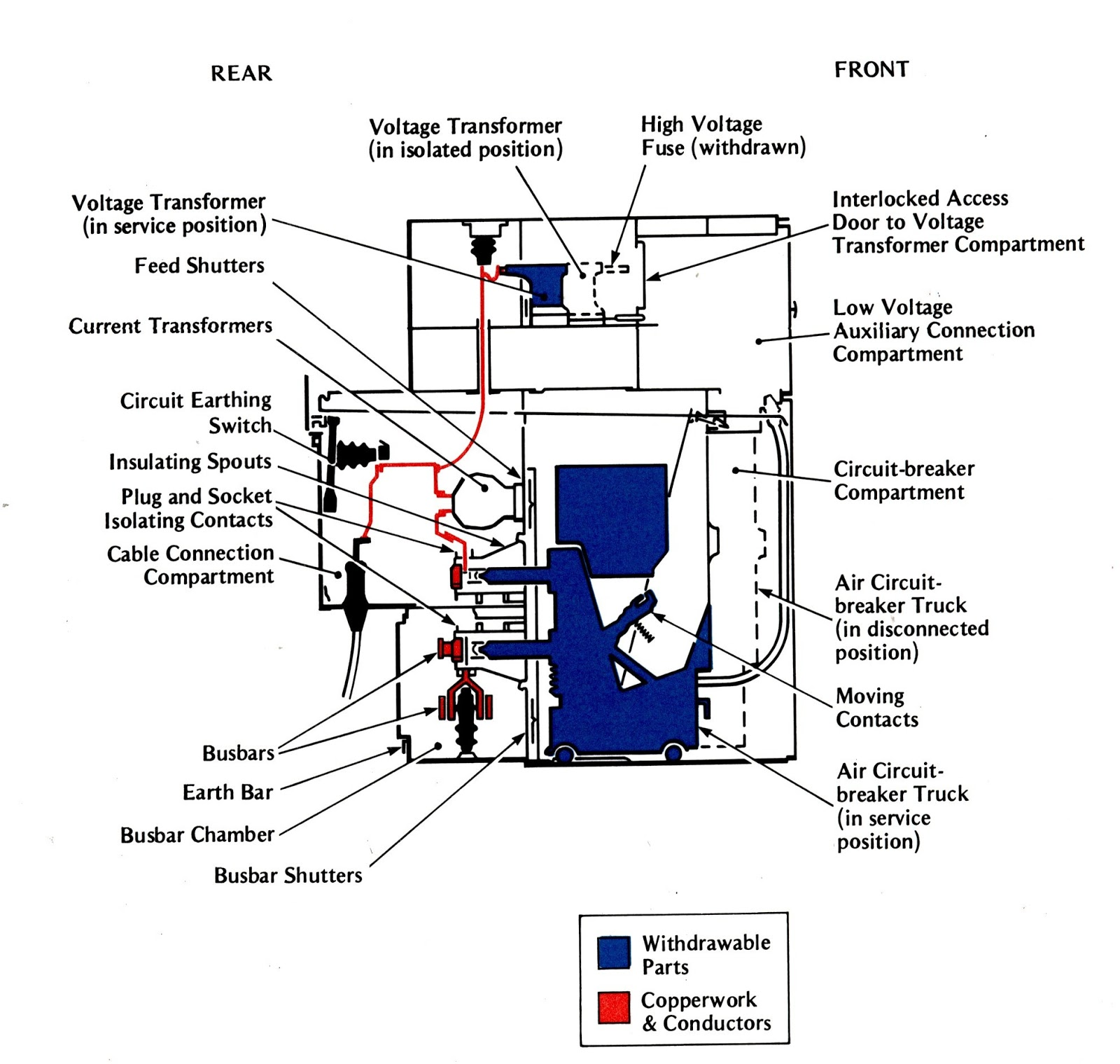 Engineering Photosvideos And Articels Search Engine Typical Breaker Panel Wiring Diagram At The Rear Of Are Two Further Compartments Each With A Bolted Cover Lower Compartment Houses Busbars Upper Feeder Cable