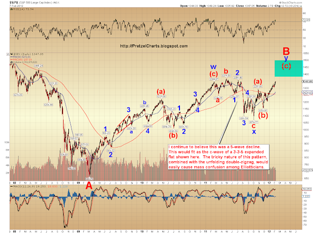 SPX Update: Pre-Eating Some Crow in The Analytical Trap