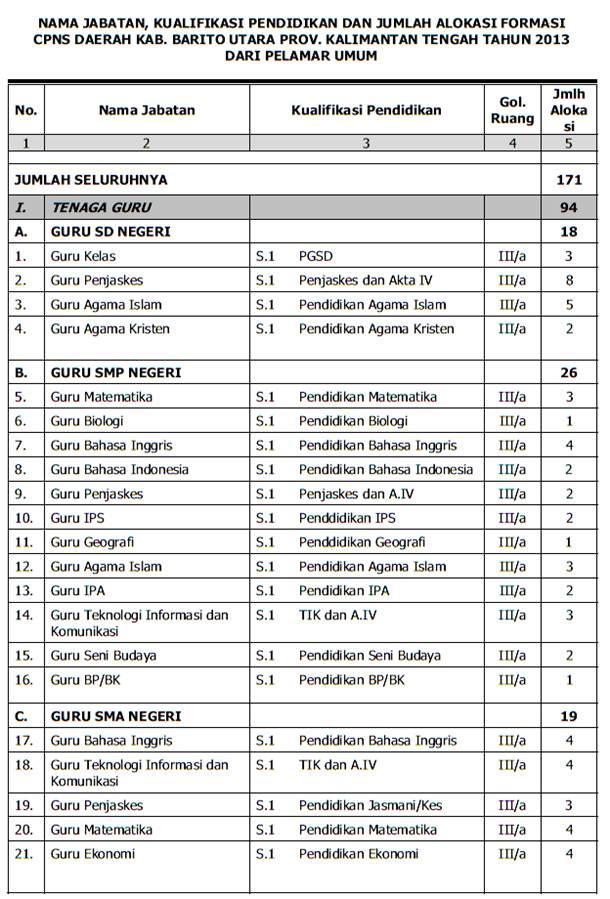 lowongan CPNS Barito Utara 2013