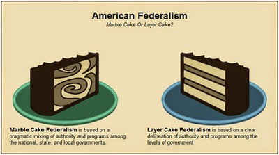 federalism united states constitution As with any charter of government more than two centuries old, the us  constitution has weathered serious storms many of its provisions are.