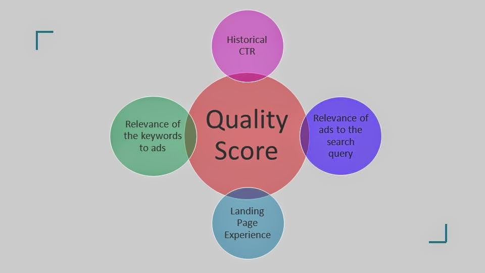 Quality Score Factors Explained