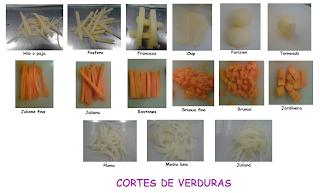 Puro chef tipos de cortes for Cortes de verduras gastronomia pdf