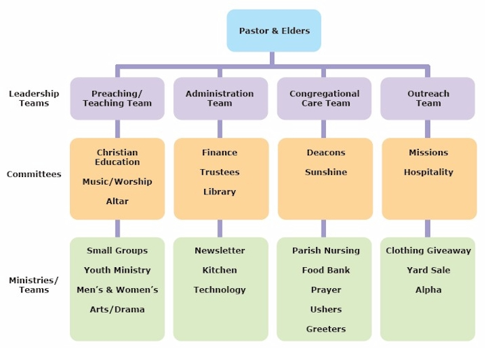 Jons Journey Church Hierarchical Leadership – Church Organizational Chart