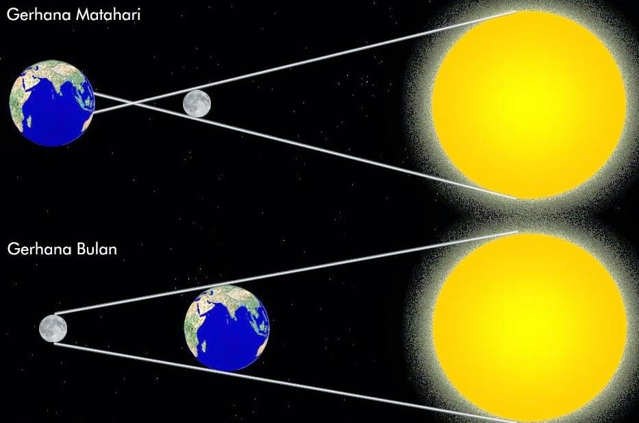 Gerhana Matahari yaitu/