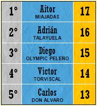 Pichichi Top 5 (Jornada 24)