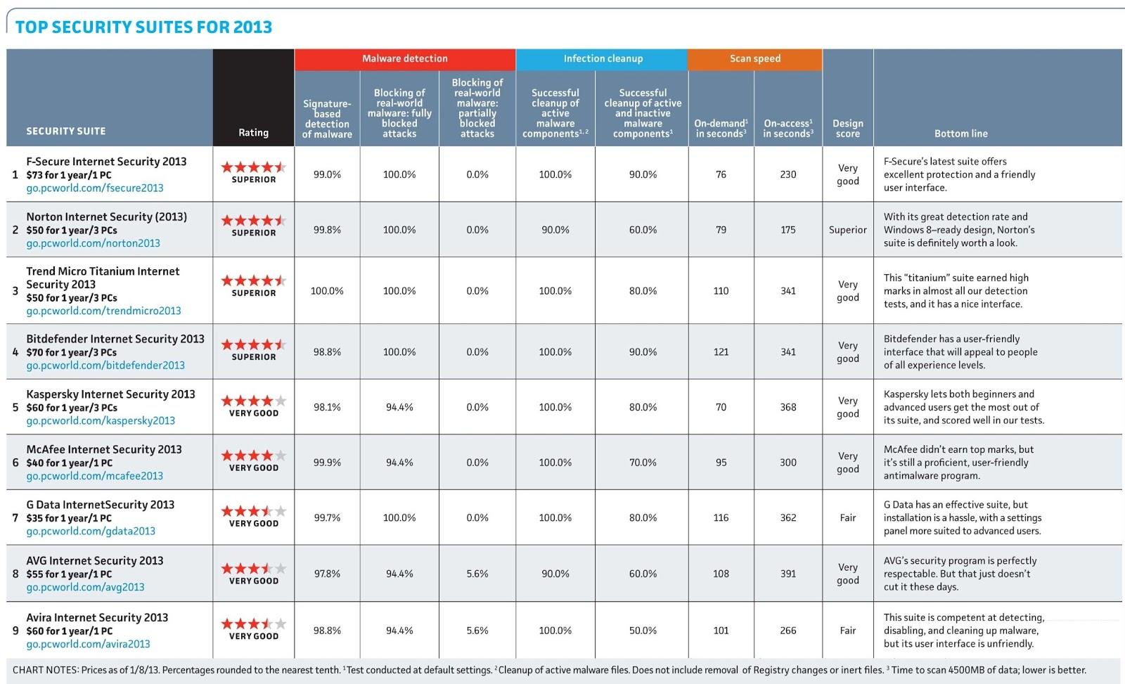 antivirus products comparison chart