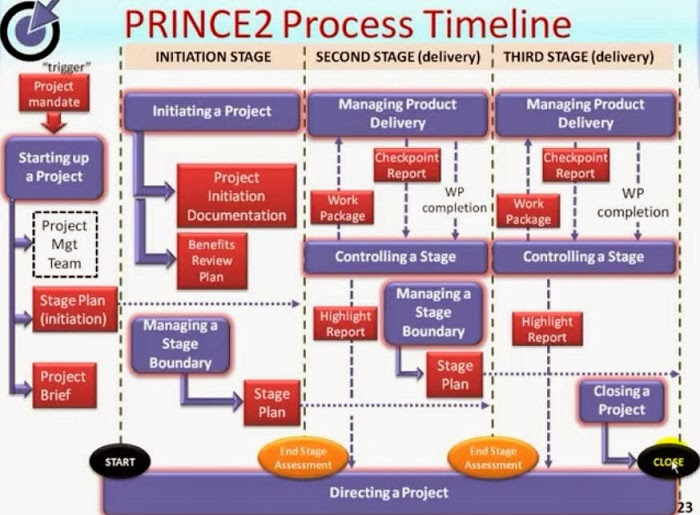 prince2 2017 for value driven project management prince2 process flow rh pankajprince2 com