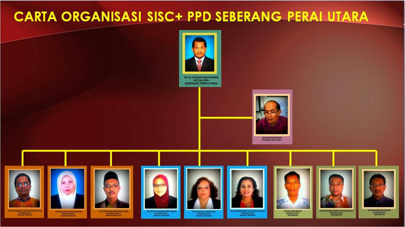 Sisc Plus Carta Organisasi Sisc Ppd Spu