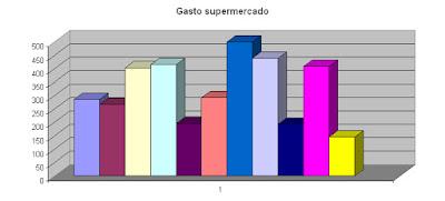 grafico gastos compra