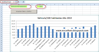 VBA: Gráfico Variable en Excel 2010.