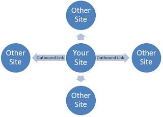 Pengertian, Manfaat Dan Pengaruh Outbound Link Terhadap SEO