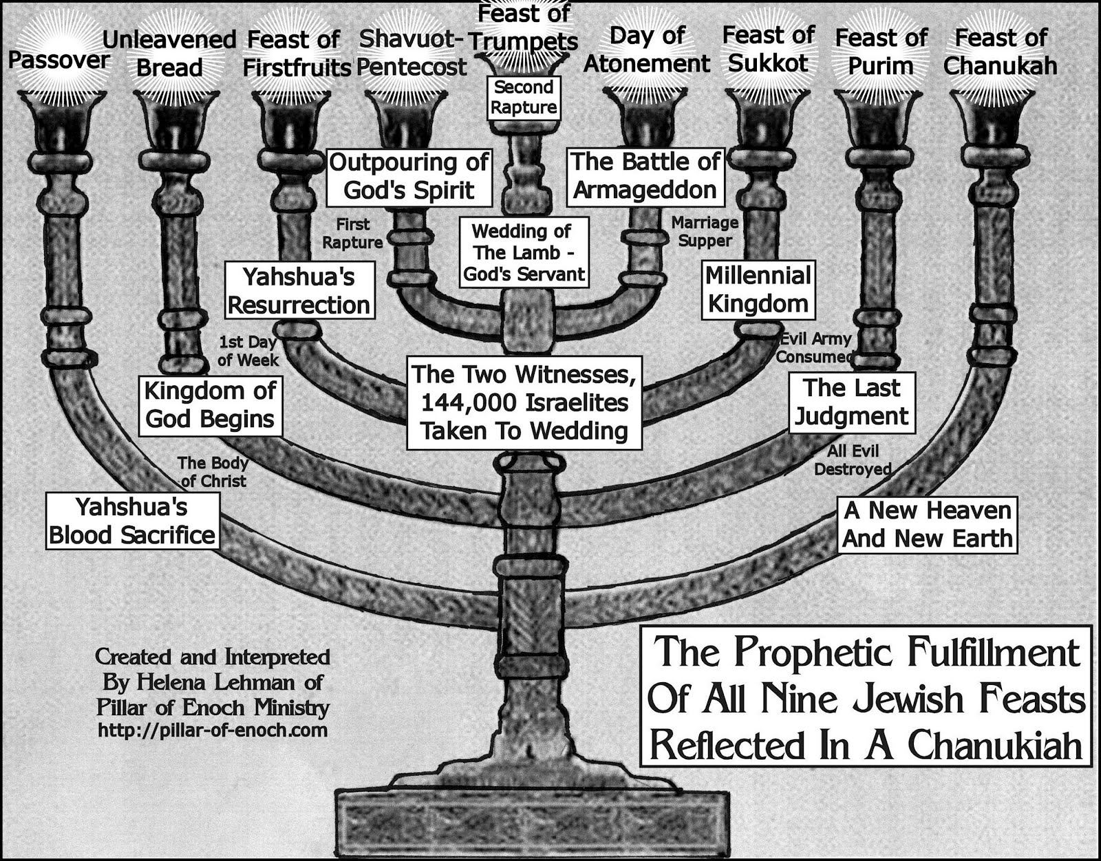 Jewish Feasts of the Bible