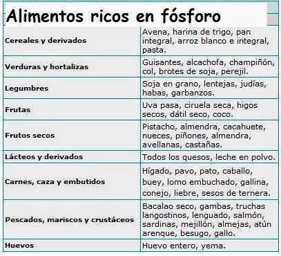 Plantas flores y vida minerales ii f sforo y potasio propiedades fuentes efectos - Alimentos en potasio ...