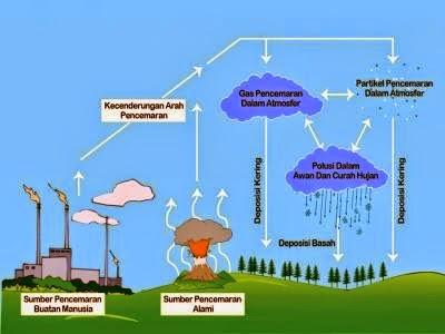 Proses Pembentukan Hujan Asam