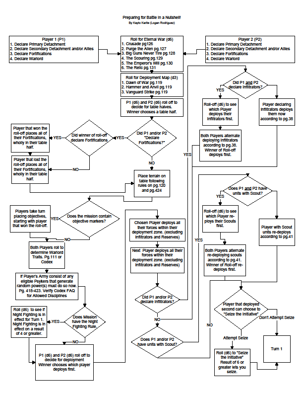 deployment flowchart pictures to pin on pinterest