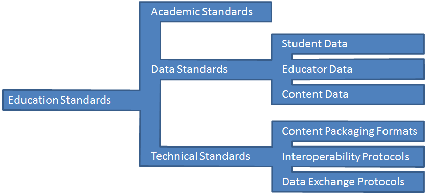 Of That: A Taxonomy of Education Standards