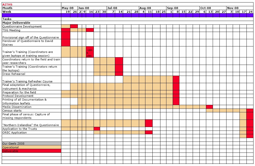 Gantt Software