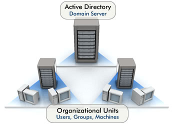 Windows Server 2012 active directory