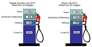 Gas pump prices are affected by supply and demand