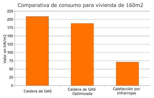 Ahorro con los electrodom sticos noviembre 2012 - Estufas de bioetanol consumo ...