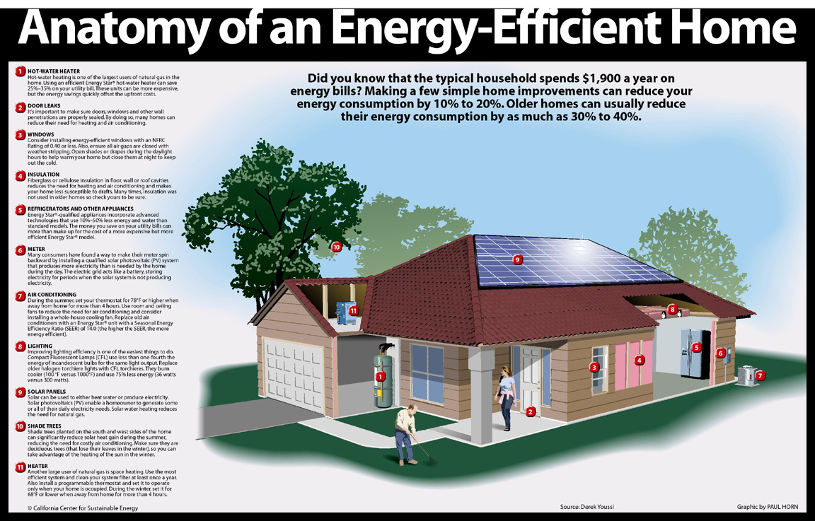 Chest medicine made easy dr deepu energy efficient homes for House plans for energy efficient homes