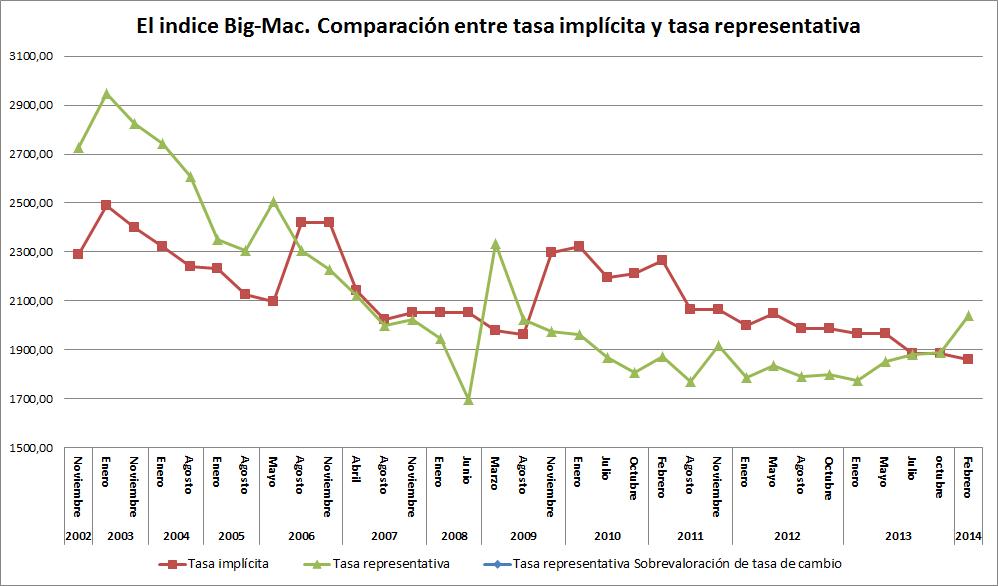 economia colombiana revaluacion inflacion: