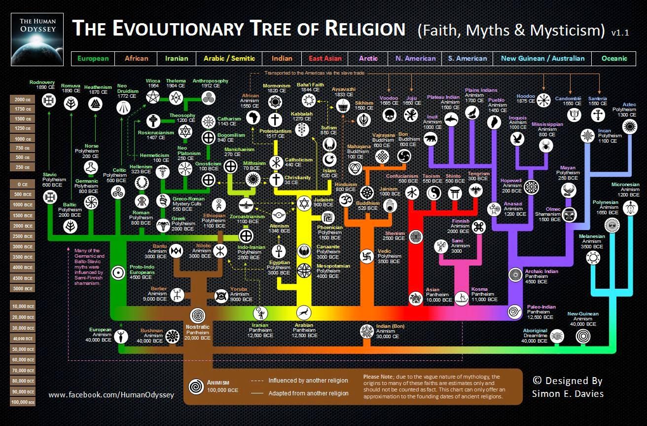 Arbol genealogico de la religion