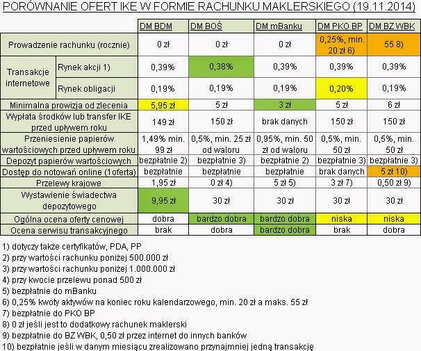 Ranking kont maklerskich IKE