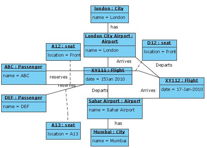 Class Diagram For Airport Uml Questions