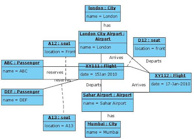 Object Diagram for Airport