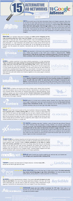 Infographic - 15 alternatives to Google AdSense