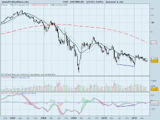 analisis-tecnico-banco-popular-07-junio-2011