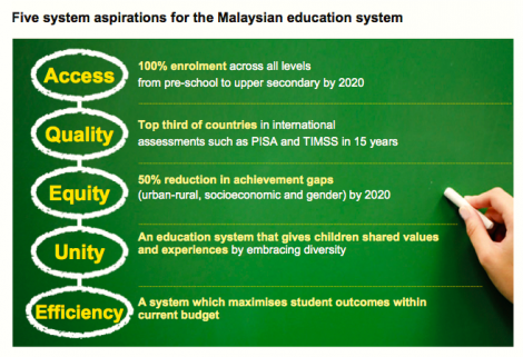 Another brick in the wall the launch of the malaysian education the objective of the ecucational development plan for 2013 2015 is based on 5 aspirations malvernweather Choice Image