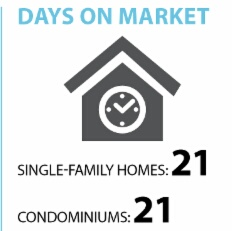 median days on market for SFH sales has increased by 23.5%. The condo market has dropped by 16% compared to 2014