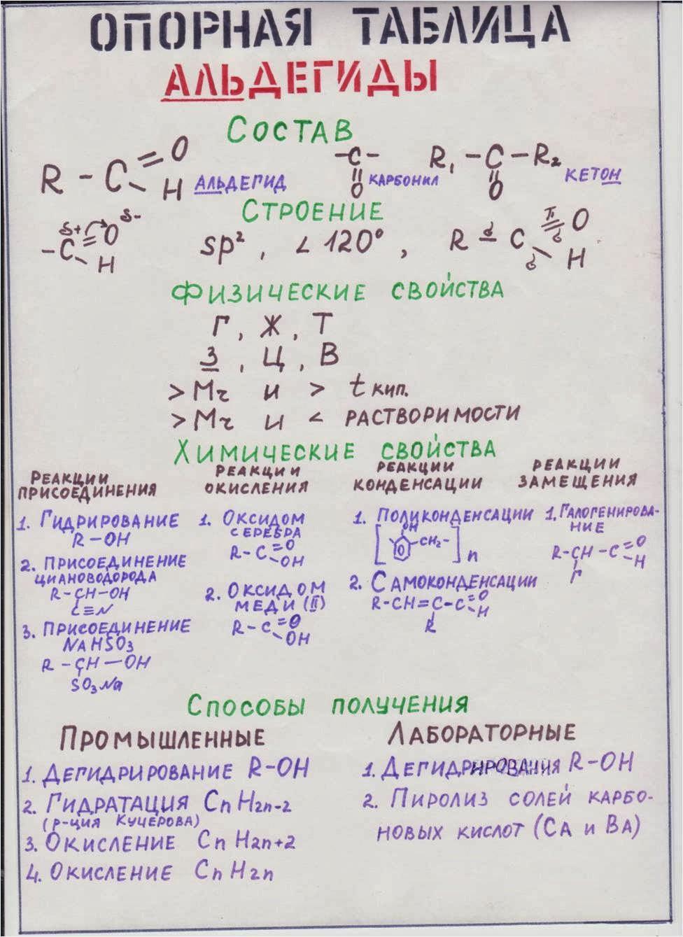Химические свойства альдегидов Химия Четвёртый год изучения  Химические свойства альдегидов
