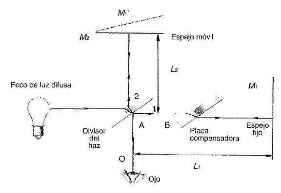 Esquema de un interferometro
