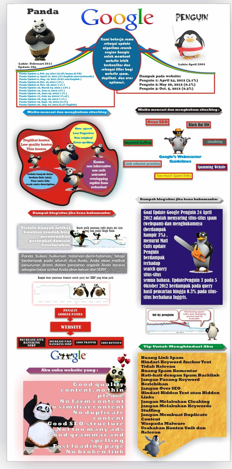 Infografis Algoritma Google Panda dan Google Penguin