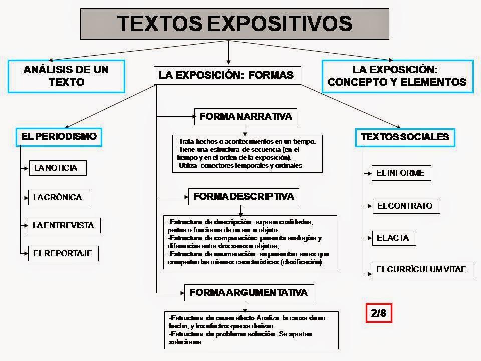 Texto Expositivo Estructura Ejemplos Ejemplo de Texto Expositivo